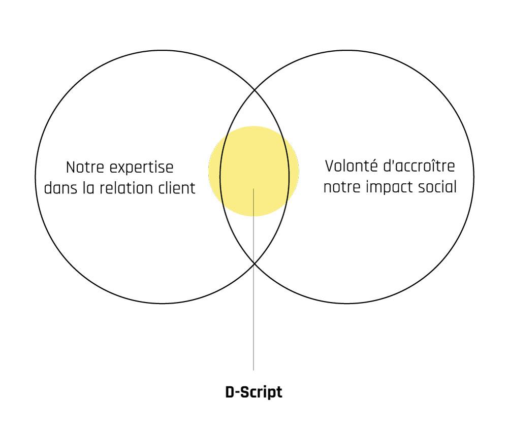 Relation client écrite